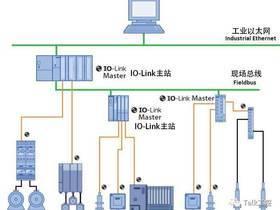 传感器评测 |  巴鲁夫BALLUFF BNI网络模块—— IO-link always fits! [工控视频]