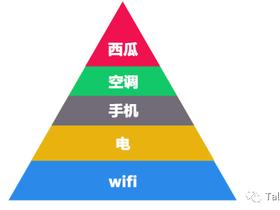 新马斯洛需求理论的最底层:没有WiFi怎么嗨