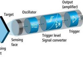 电感式传感器原理