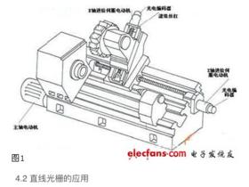 【解决方案】传感器在数控机床上的设计应用