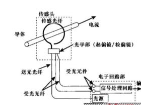 【解决方案】光纤电流传感器概述及应用