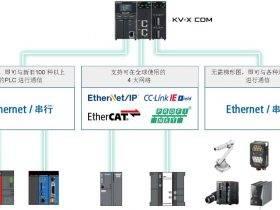 【PLC】新一代通信单元诞生!设备连接更快速~