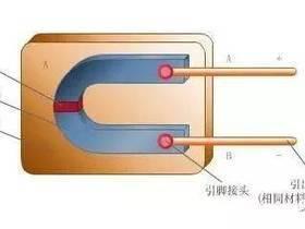 多种仪器仪表原理动图
