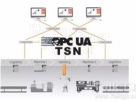 【技术前沿】OPC UA TSN–从现场到云端  贝加莱