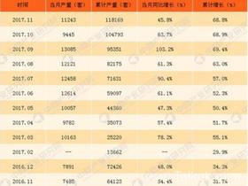 中国工业机器人发展前景:2018年产量有望突破15万套