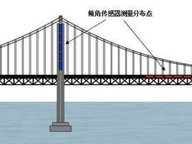 桥梁安全监测中的解决方案-倾角传感器