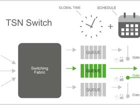 OPC UA TSN是工业互联网的基础