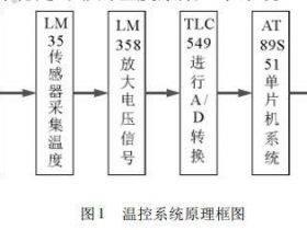 LM35温度传感器在温度采集显示系统中的应用