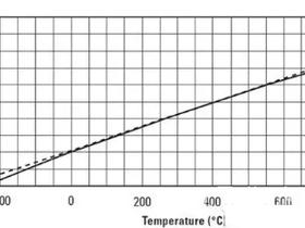 如何选择温度传感器