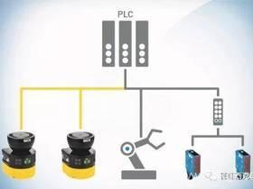 西克SICK | 与未来安全网络的融合——microScan3 CIP Safety 安全扫描仪