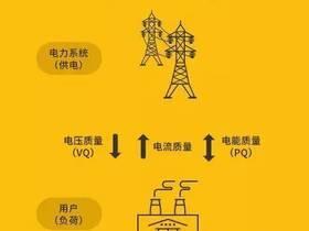 什么是电能质量
