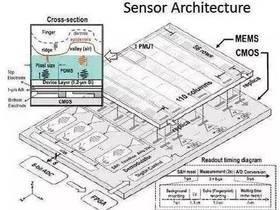 超声波传感器的应用场合