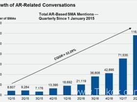 AR、VR和MR发展趋势
