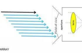 【工控知识】什么叫Visual MIMO