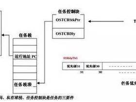 小型嵌入式操作系统经典案例分享