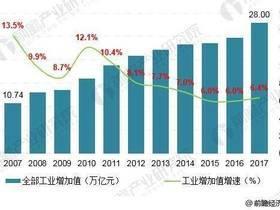 国内工业自动化控制行业增涨速度放缓