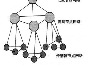 常见七种传感器介绍,其中属物理传感器应用最广泛