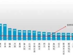 全球生产自动化加速:中国制造业机器人密度低于世界平均水平