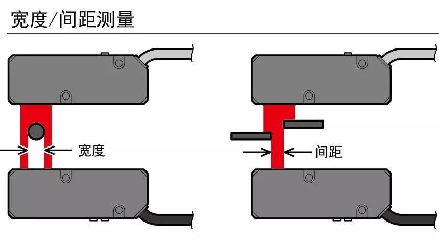 OPTEX 奥泰斯 新品发布丨对射型边缘测量传感器 TD1系列上市