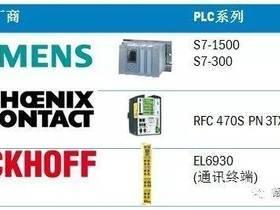 西克SICK | microScan3 PROFIsafe 安全扫描仪上市
