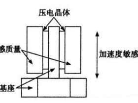 加速度传感器原理及应用分析