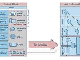 工业控制|工业控制系统中的网络安全问题或将延缓工业4.0