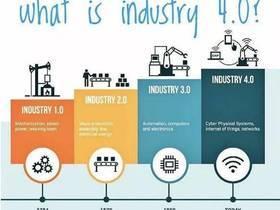 工业4.0|工业4.0时代下自动化工厂生产过程的变化