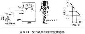 【传感器原理】发动机冷却液温度传感器工作原理是什么