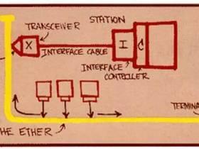以太网的诞生及工作原理