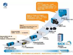 SICK 西克视觉传感器 · 家族强大,基因优良