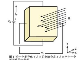 霍尔效应接近传感器火花探测器的设计与应用
